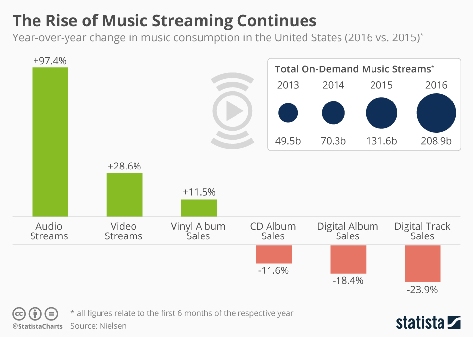 Increase in Streaming Services, Source: Statista