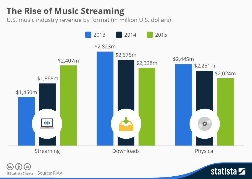 Streaming Services Vs Digital Music Downloads, Source: Statista